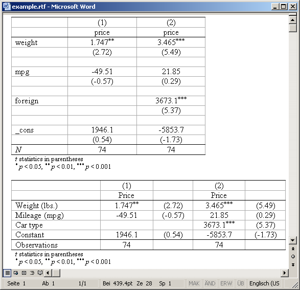 Making Regression Tables In Stata