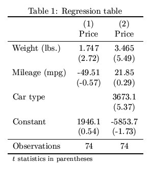Estout making regression tables in stata for Table width latex